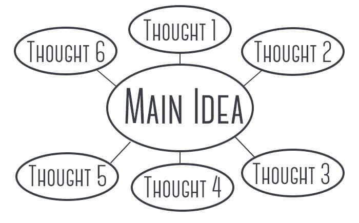 Using Mind Mapping to Develop Design Concepts